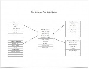Dimensional Modeling Sample for Retail