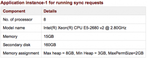 OFBiz Instance Running Sync Requests