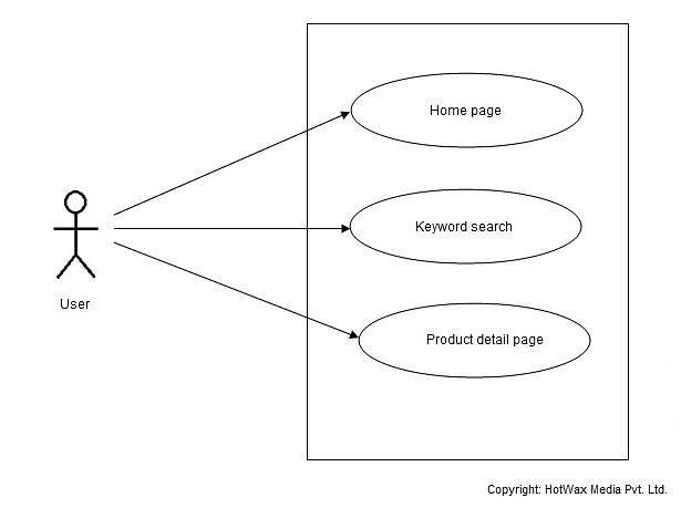 HotWax-Media-OFBiz-Product-Search