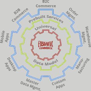 HotWax Commerce Platform Diagram