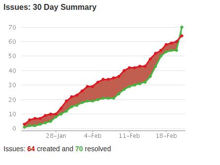 30 Day Summary Bug Crush Feb 23 15