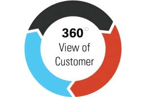 360 degree view of customer data