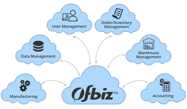 OFBiz Features