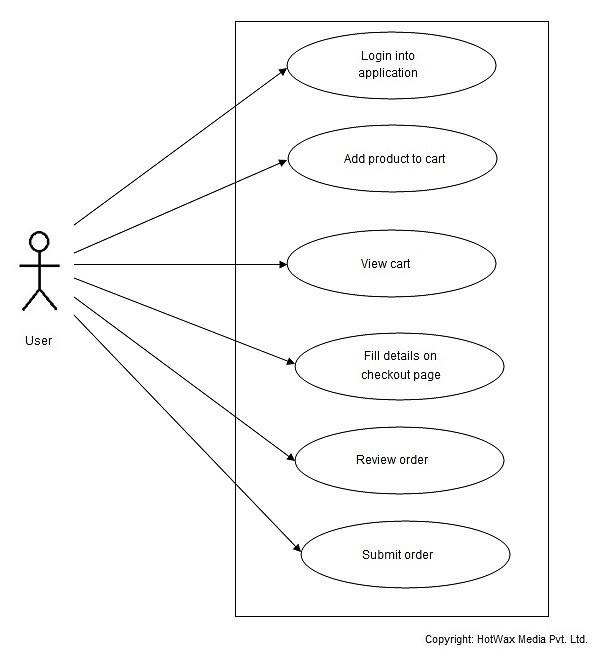 HotWax-Media-OFBiz-Order-by-Registered-User