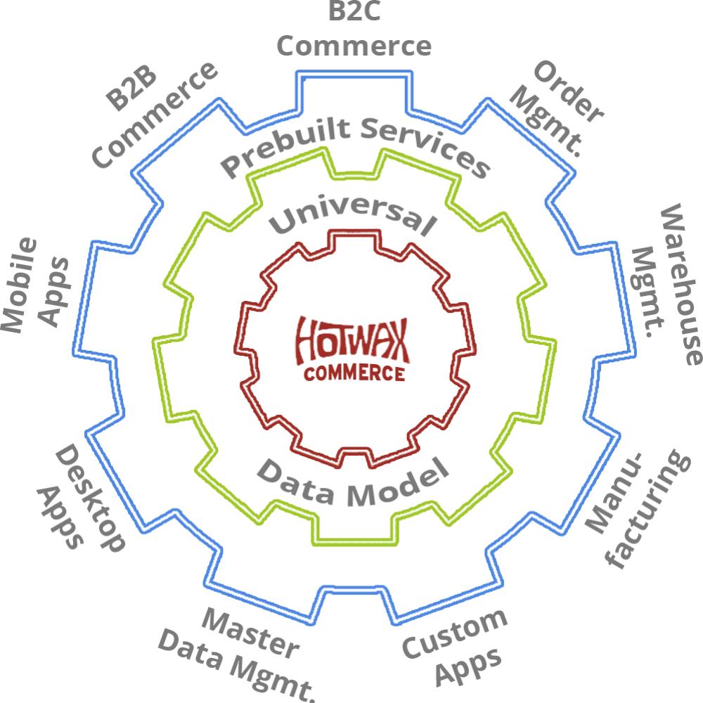 HotWax Commerce Capabilities