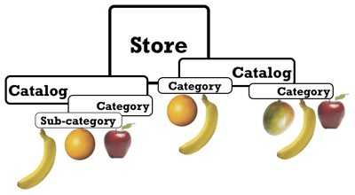Catalog Tree digital commerce platform with OFBiz