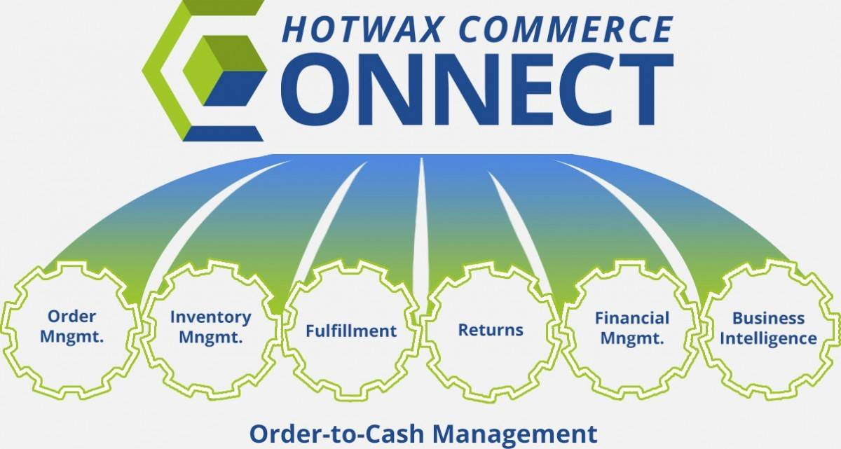 Magento ERP extension HotWax Commerce Connect for Magento Features