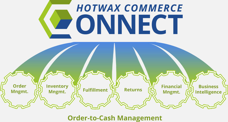 HotWax Commerce Connect Features