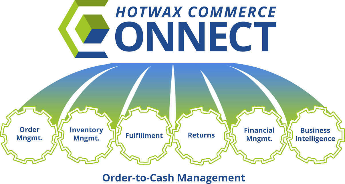 HotWax Commerce Connect for Magento - Order to Cash Management