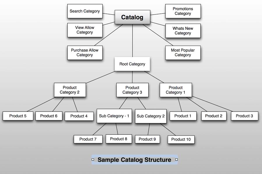 catalog diagram