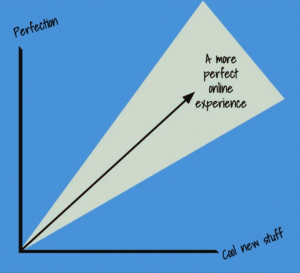 Perfection and Cool New Stuff Graph