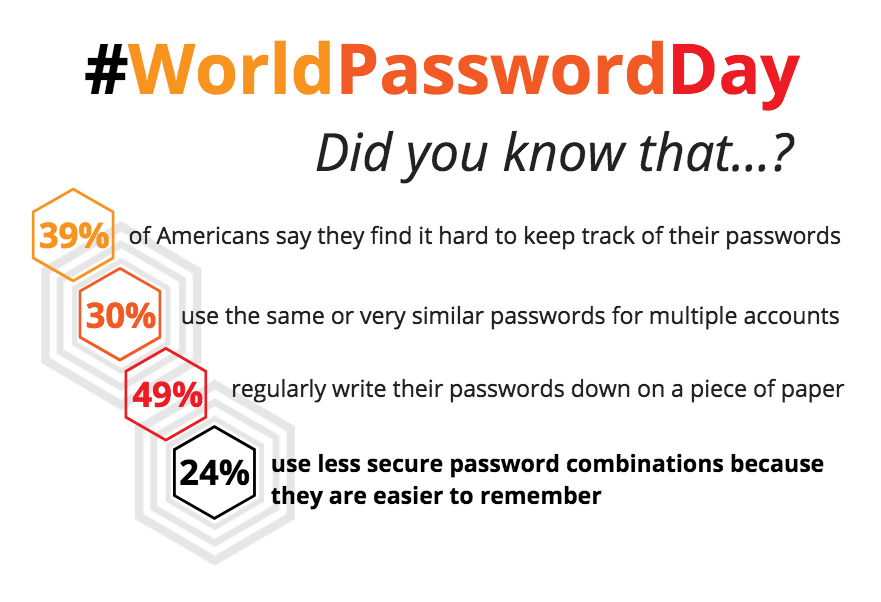 #WorldPasswordDay is when HotWax Commerce celebrates the chance to have one, truly magnificent and strong password for the 10 business software modules is offers.